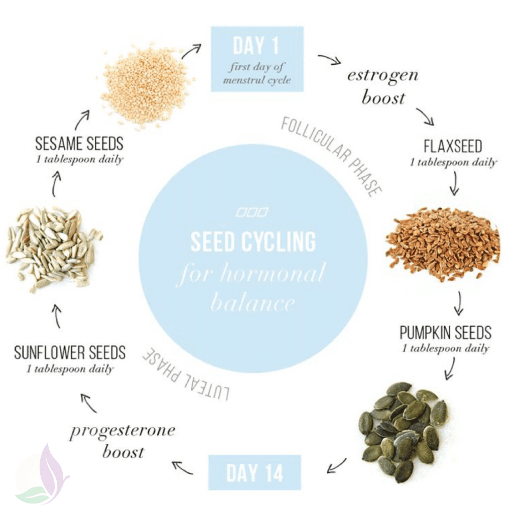 balance hormones naturally with seed cycling naturopathic doctor newport beach